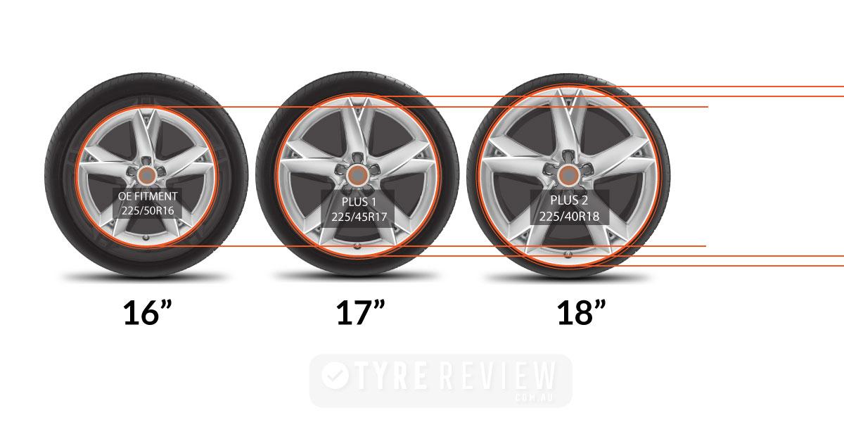 Tyres and sizes